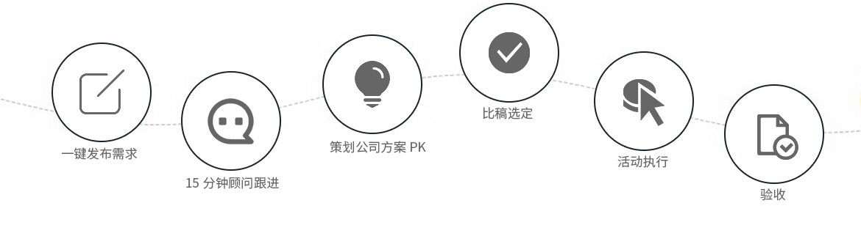 活动策划 ·流程